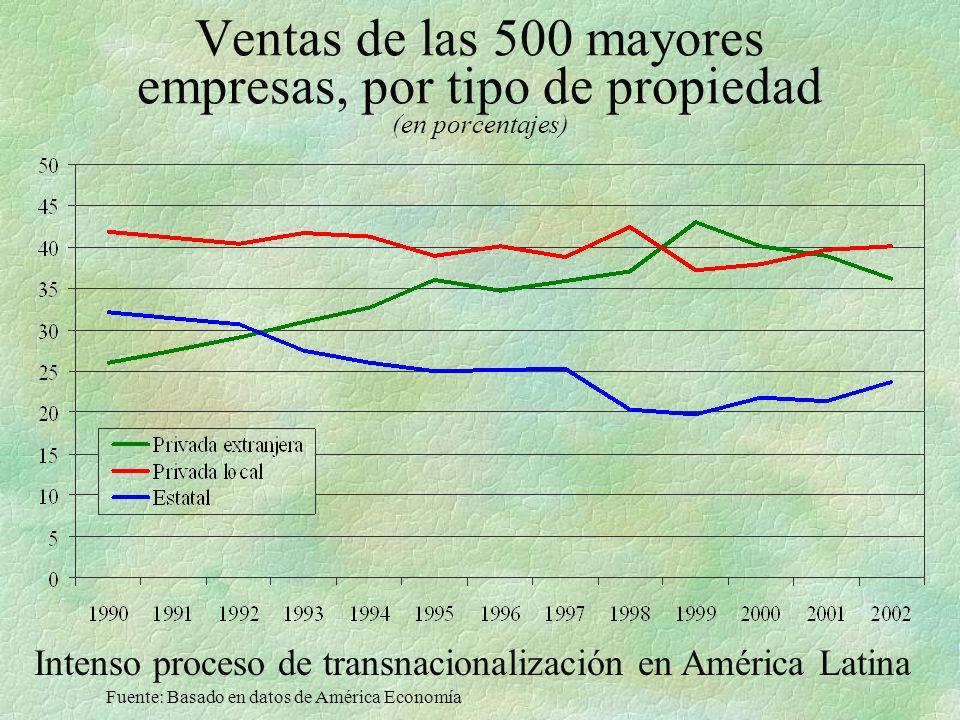 Intenso proceso de transnacionalización en América Latina