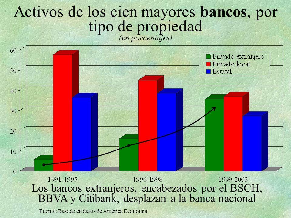 Activos de los cien mayores bancos, por tipo de propiedad (en porcentajes)