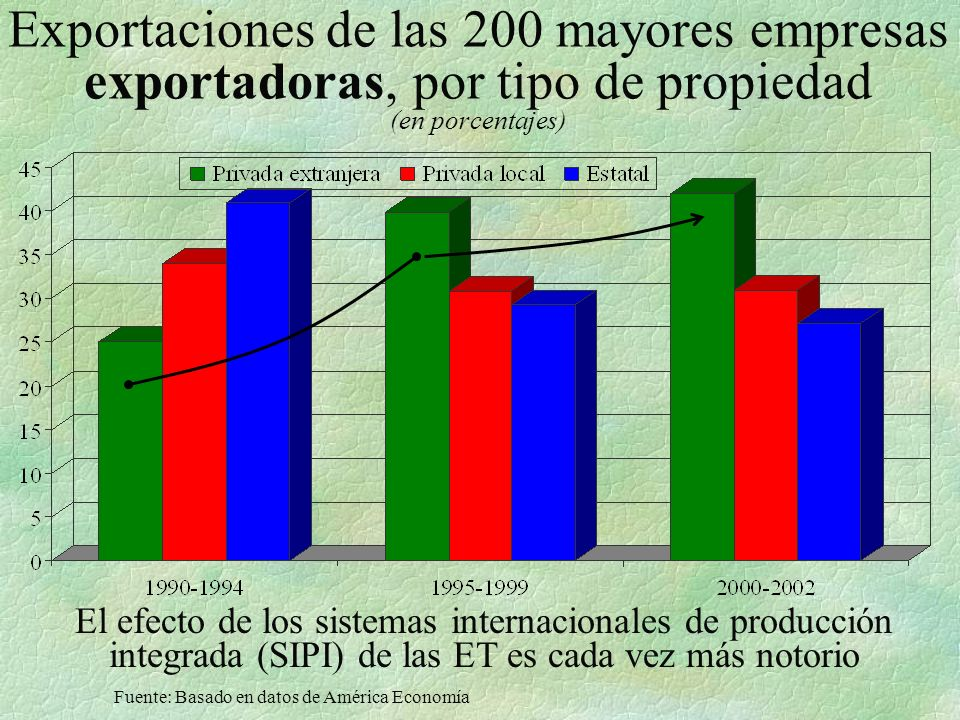 Exportaciones de las 200 mayores empresas exportadoras, por tipo de propiedad (en porcentajes)