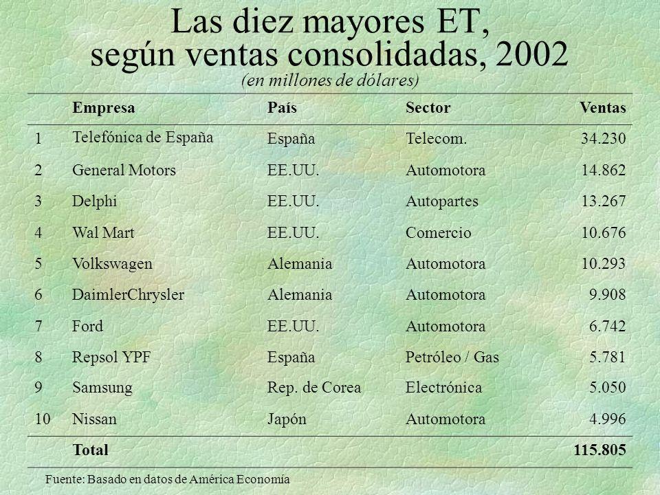Las diez mayores ET, según ventas consolidadas, 2002 (en millones de dólares)