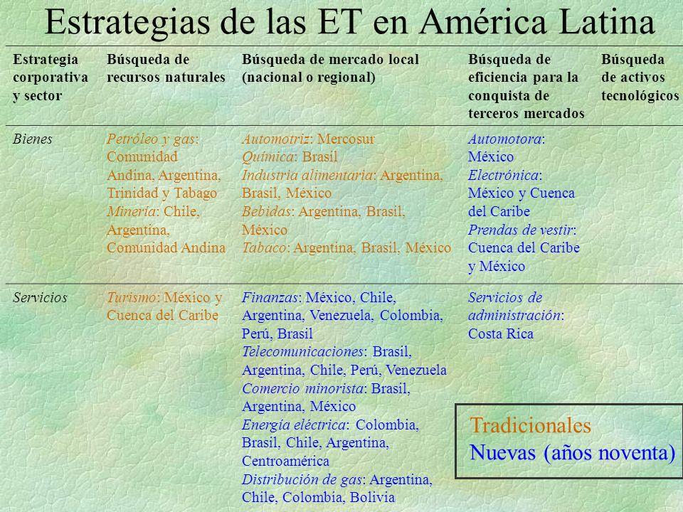 Estrategias de las ET en América Latina