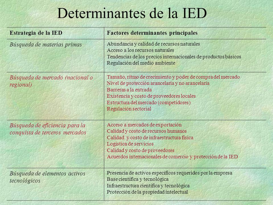 Determinantes de la IED