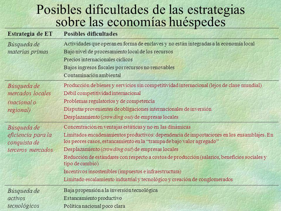 Posibles dificultades de las estrategias sobre las economías huéspedes