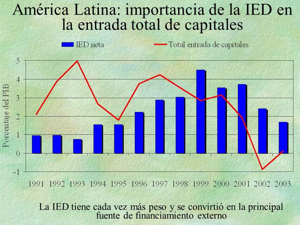 América Latina: importancia de la IED en la entrada total de capitales