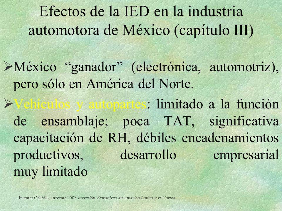 Efectos de la IED en la industria automotora de México (capítulo III)