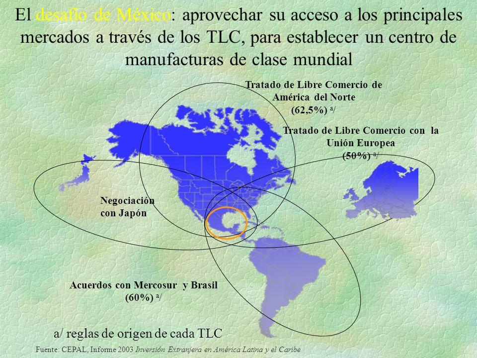 El desafío de México: aprovechar su acceso a los principales mercados a través de los TLC, para establecer un centro de manufacturas de clase mundial