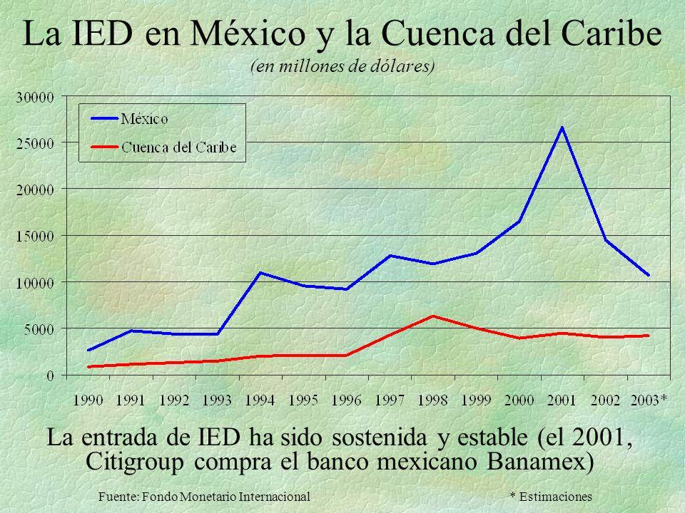 La IED en México y la Cuenca del Caribe (en millones de dólares)
