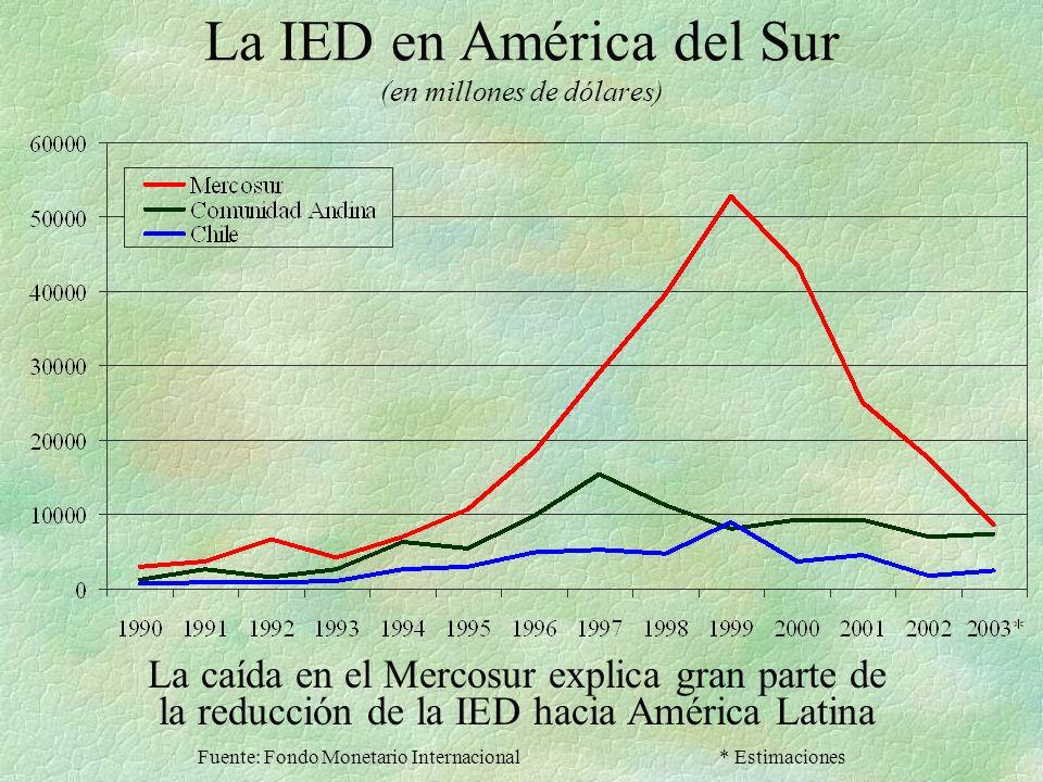 La IED en América del Sur (en millones de dólares)