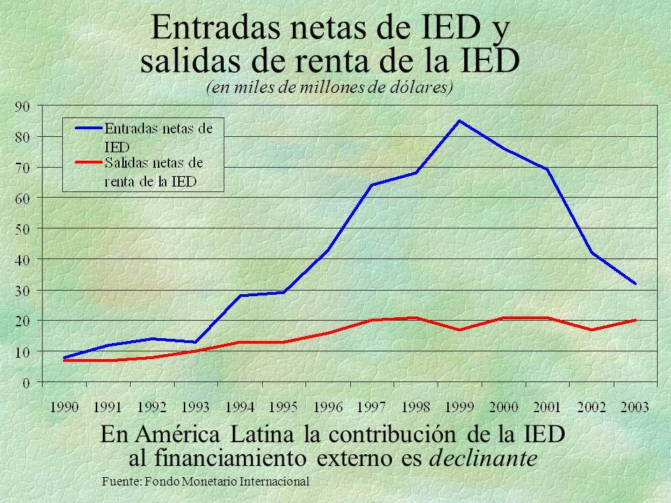 Entradas netas de IED y salidas de renta de la IED (en miles de millones de dólares)