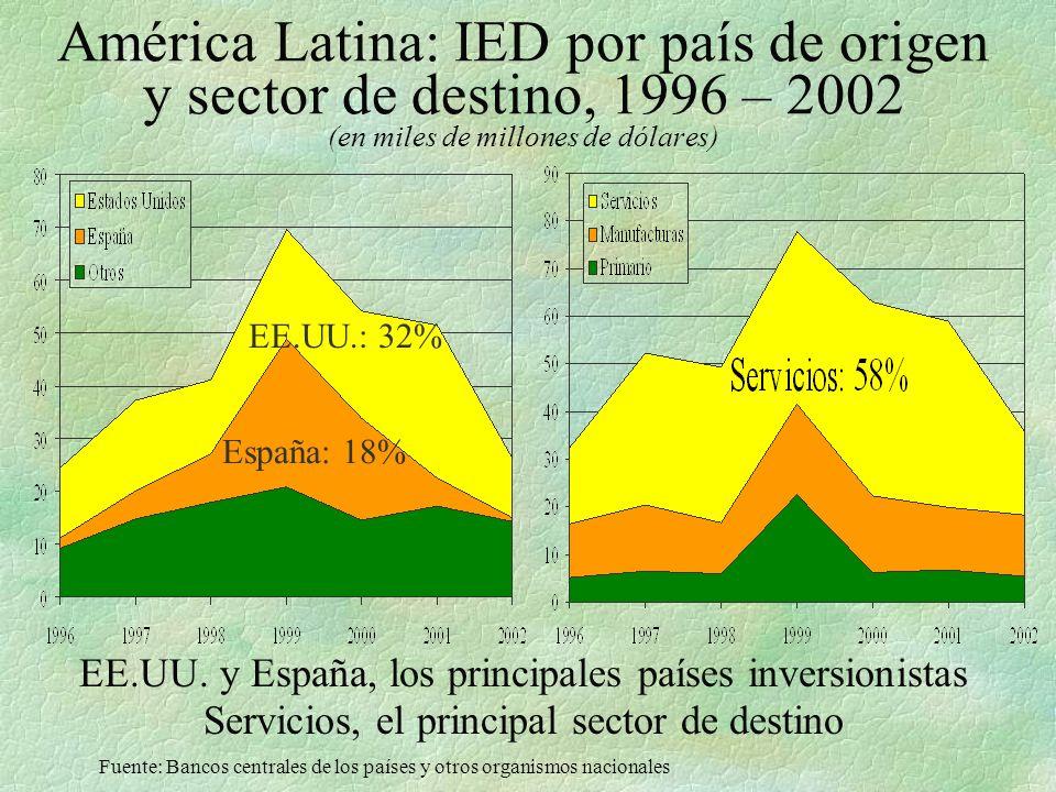 América Latina: IED por país de origen y sector de destino, 1996 – 2002 (en miles de millones de dólares)