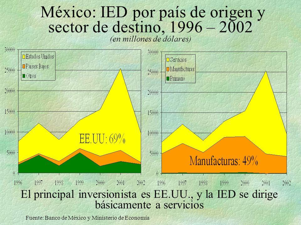 México: IED por país de origen y sector de destino, 1996 – 2002 (en millones de dólares)