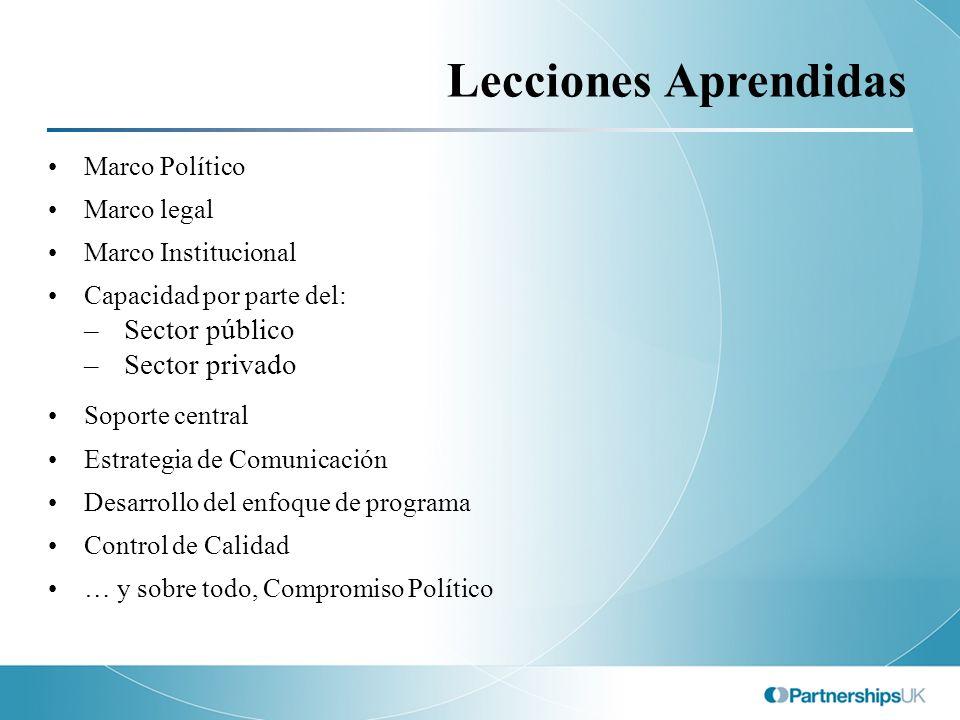 Lecciones Aprendidas Sector público Sector privado Marco Político