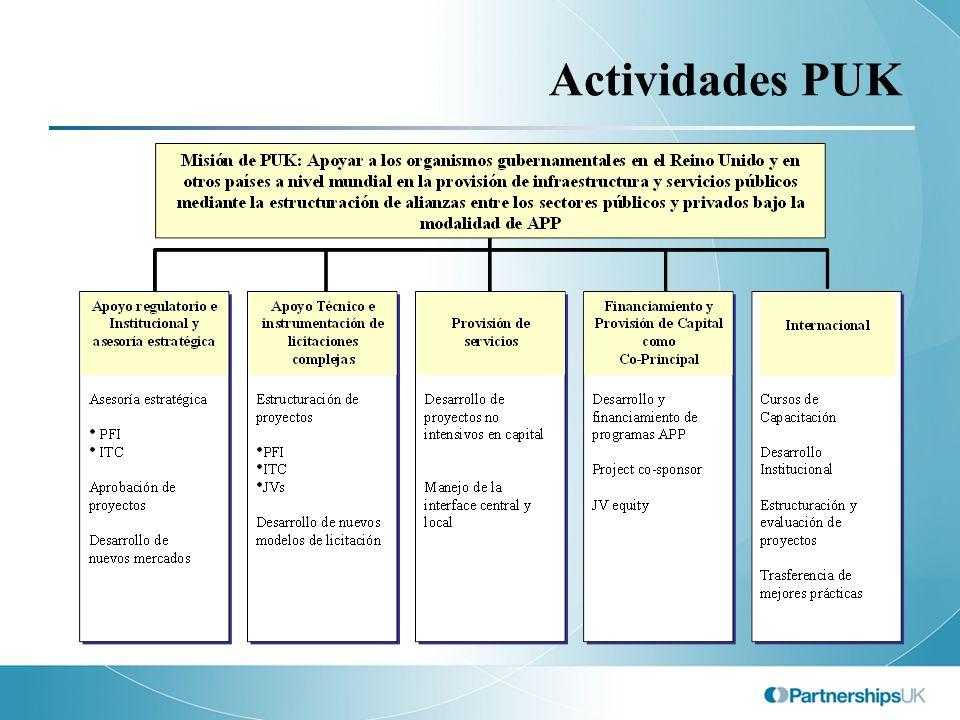Actividades PUK 7
