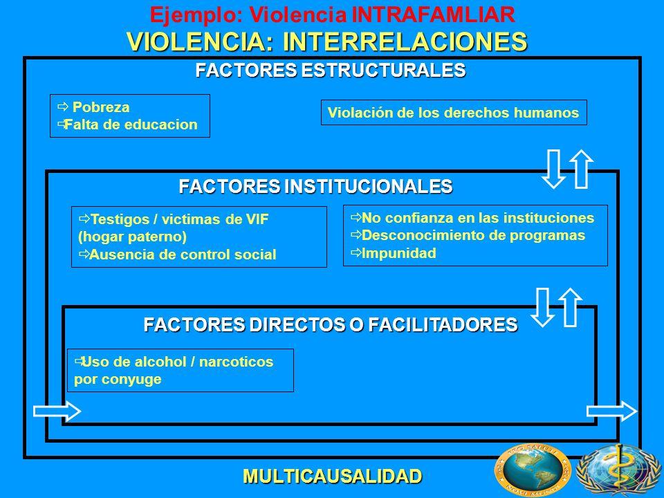 VIOLENCIA: INTERRELACIONES
