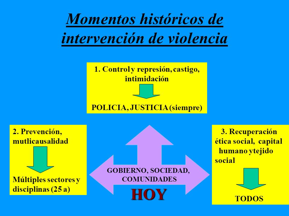 Momentos históricos de intervención de violencia