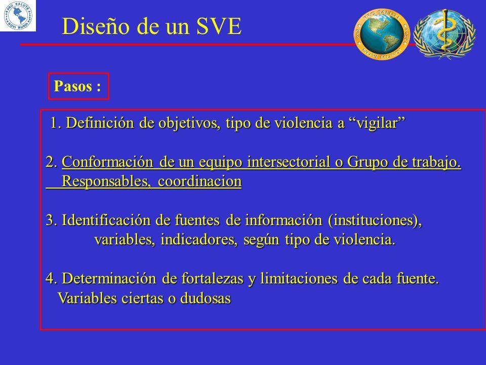 Diseño de un SVE Pasos : 1. Definición de objetivos, tipo de violencia a vigilar 2. Conformación de un equipo intersectorial o Grupo de trabajo.