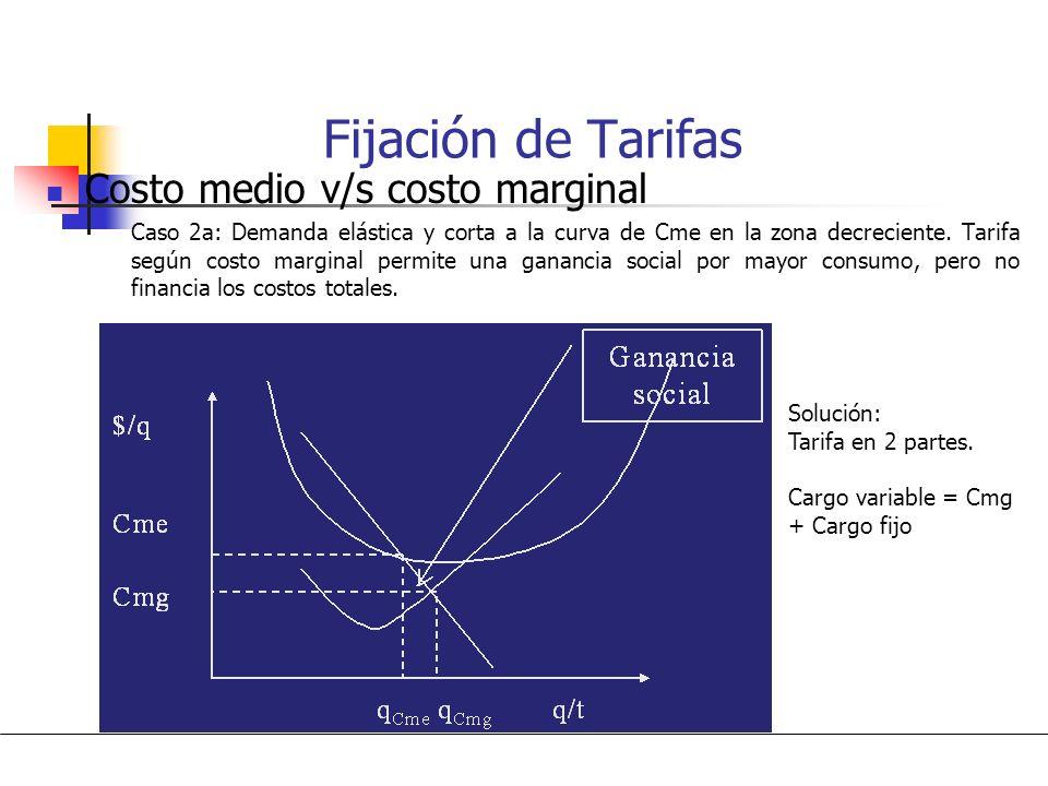 Fijación de Tarifas Costo medio v/s costo marginal Solución: