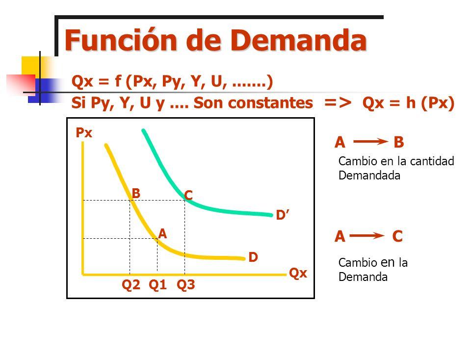 Función de Demanda Qx = f (Px, Py, Y, U, .......)