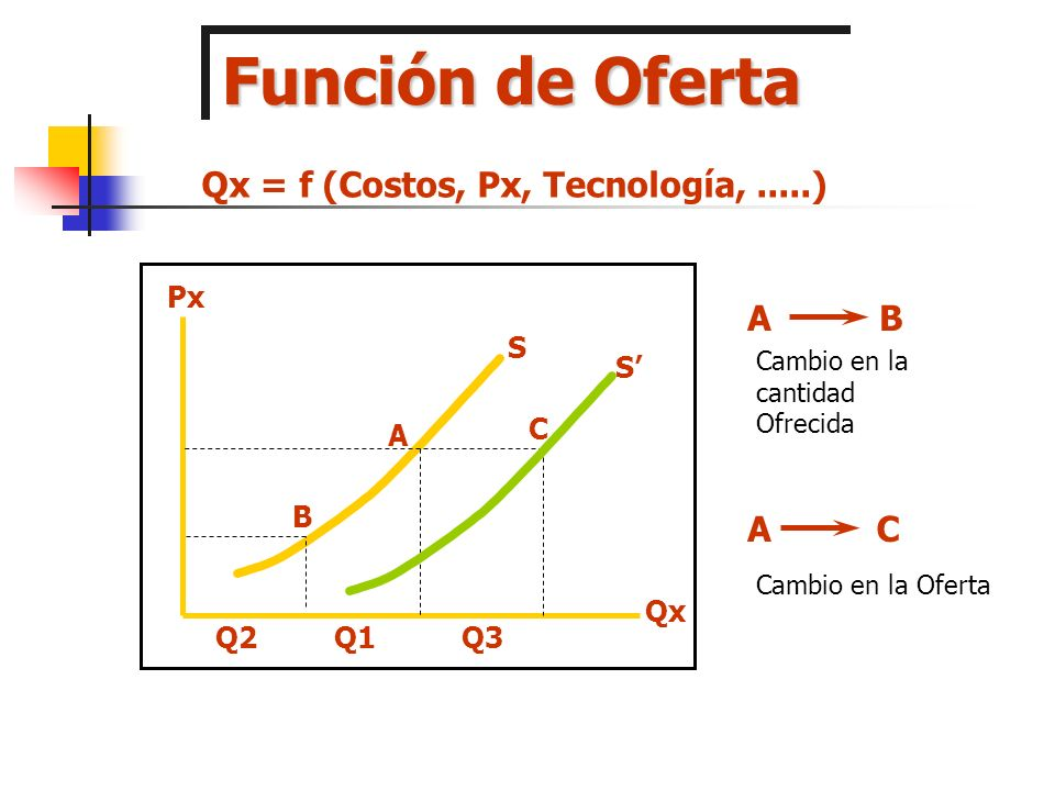 Función de Oferta Qx = f (Costos, Px, Tecnología, .....) A B C A Px S