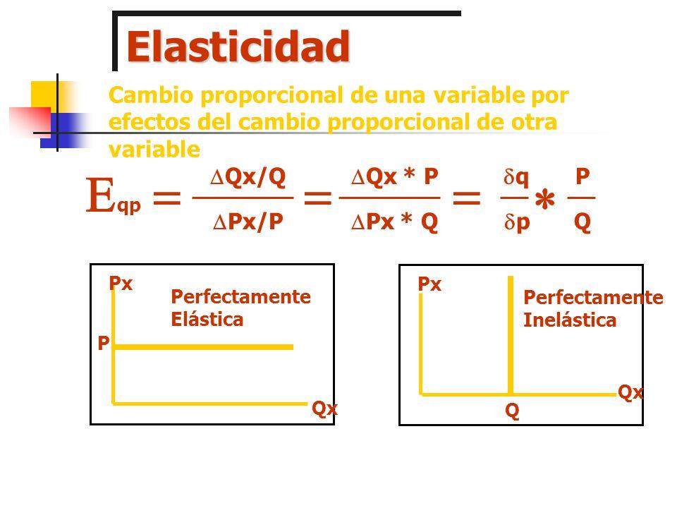 Elasticidad Cambio proporcional de una variable por efectos del cambio proporcional de otra variable.