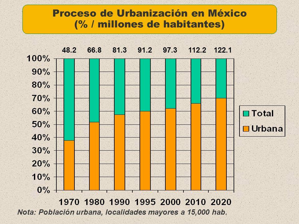 Proceso de Urbanización en México (% / millones de habitantes)