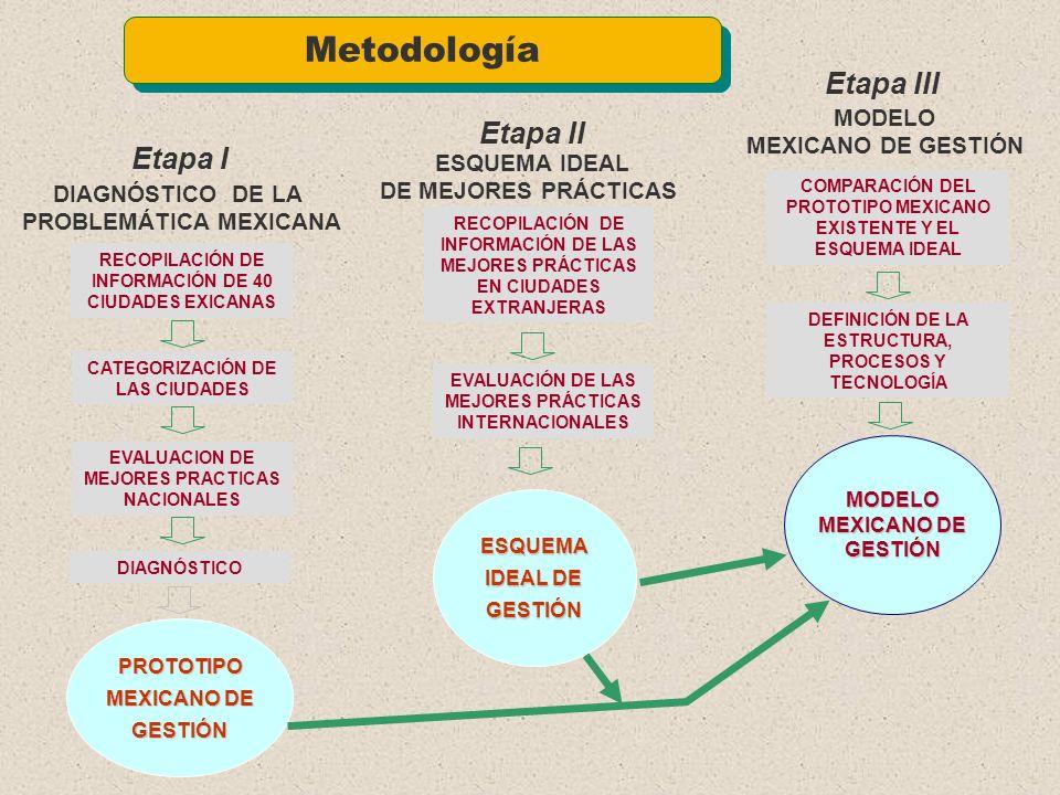 Metodología Etapa III Etapa II Etapa I MODELO MEXICANO DE GESTIÓN