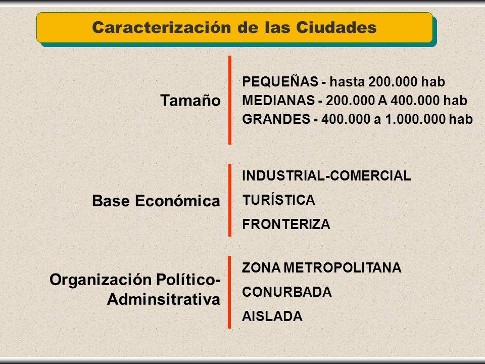 Caracterización de las Ciudades