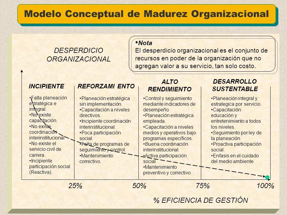 Modelo Conceptual de Madurez Organizacional