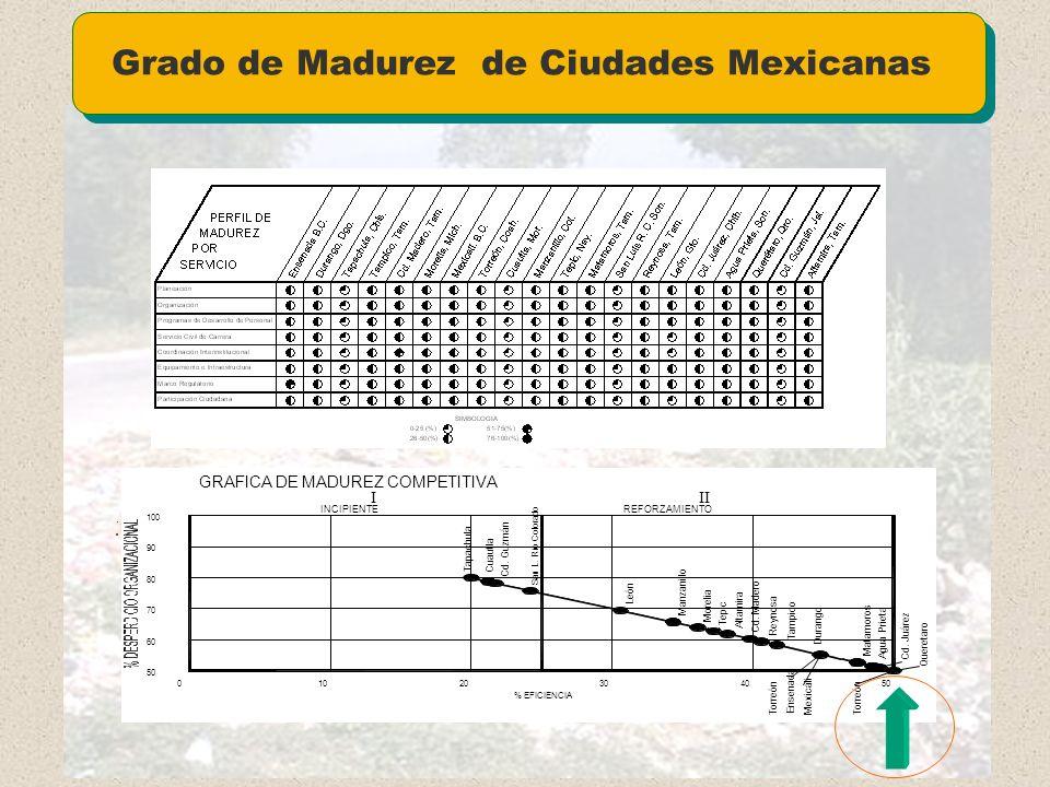 Grado de Madurez de Ciudades Mexicanas