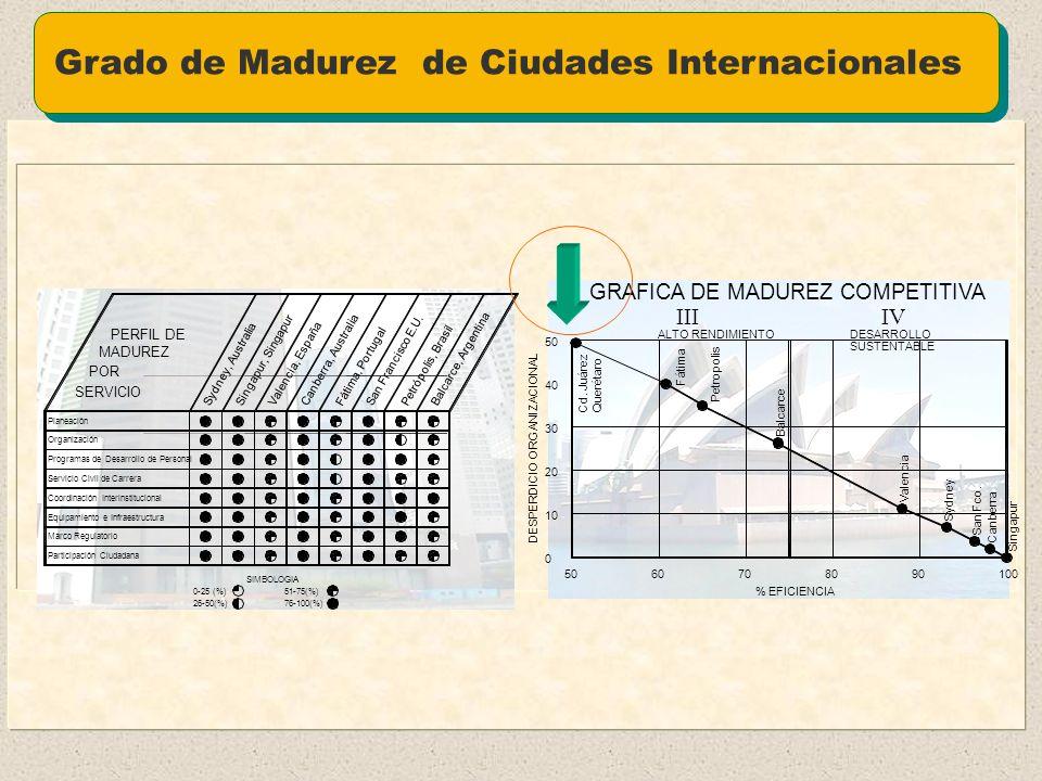 Grado de Madurez de Ciudades Internacionales