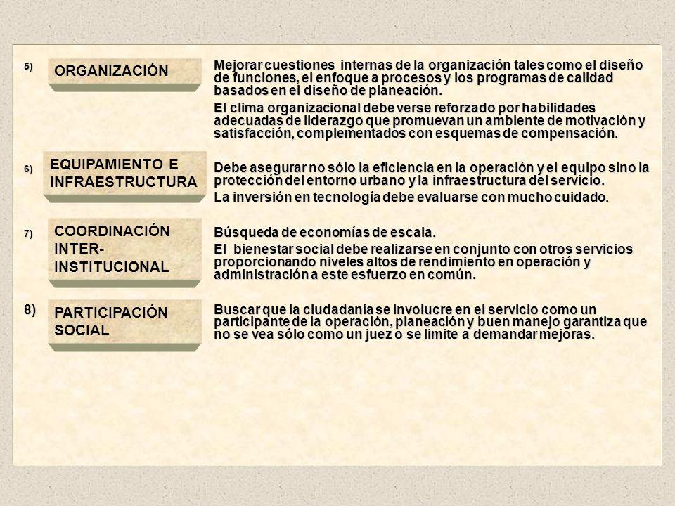 ORGANIZACIÓN EQUIPAMIENTO E INFRAESTRUCTURA COORDINACIÓN
