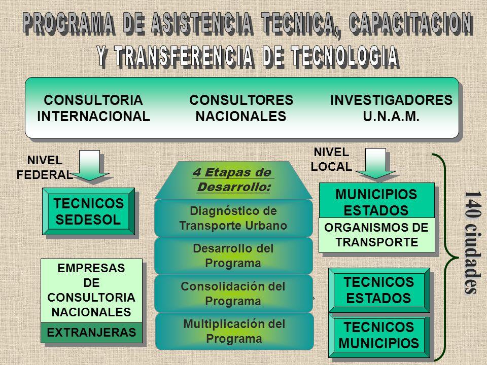 140 ciudades PROGRAMA DE ASISTENCIA TECNICA, CAPACITACION