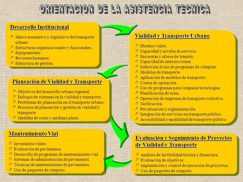 ORIENTACION DE LA ASISTENCIA TECNICA