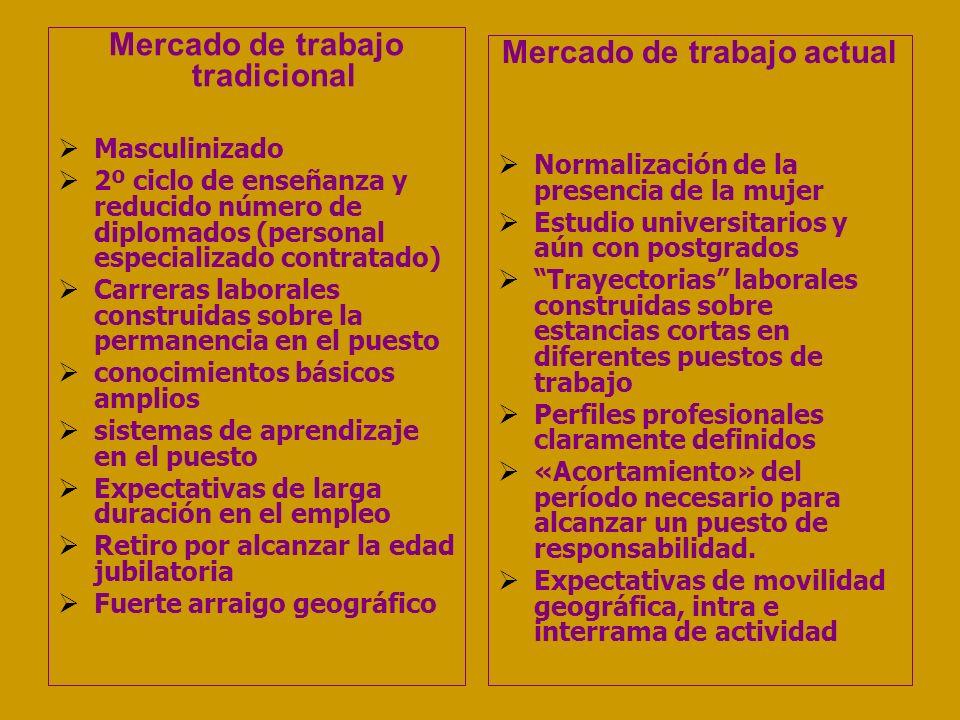 Mercado de trabajo tradicional Mercado de trabajo actual