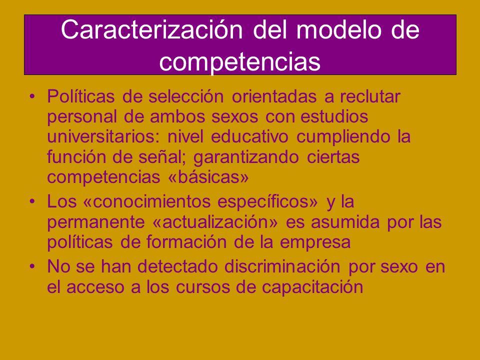 Caracterización del modelo de competencias