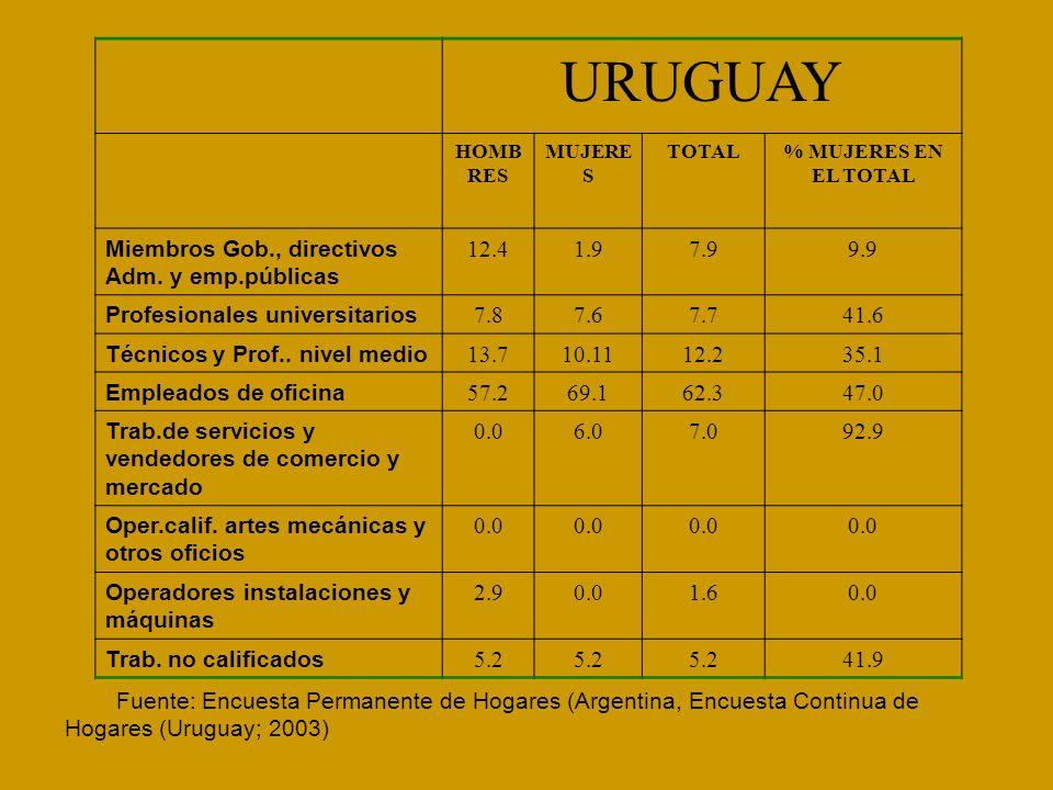 URUGUAY Miembros Gob., directivos Adm. y emp.públicas 12.4 1.9 7.9 9.9