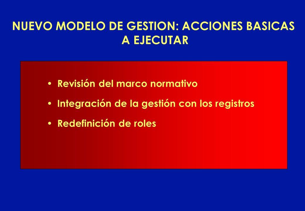 NUEVO MODELO DE GESTION: ACCIONES BASICAS