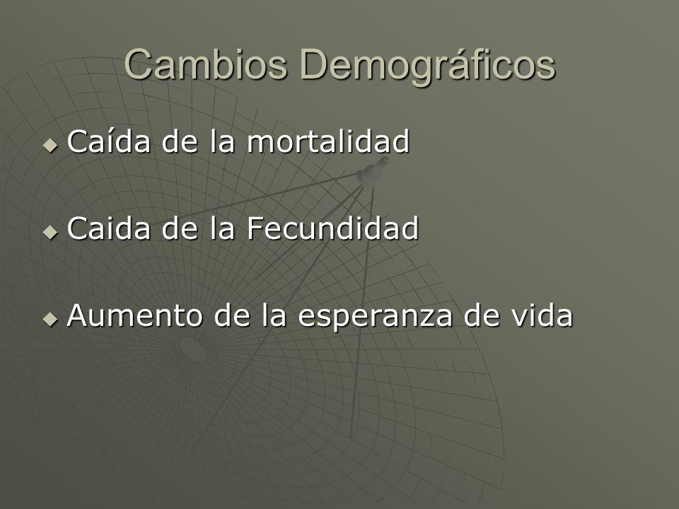 Cambios Demográficos Caída de la mortalidad Caida de la Fecundidad