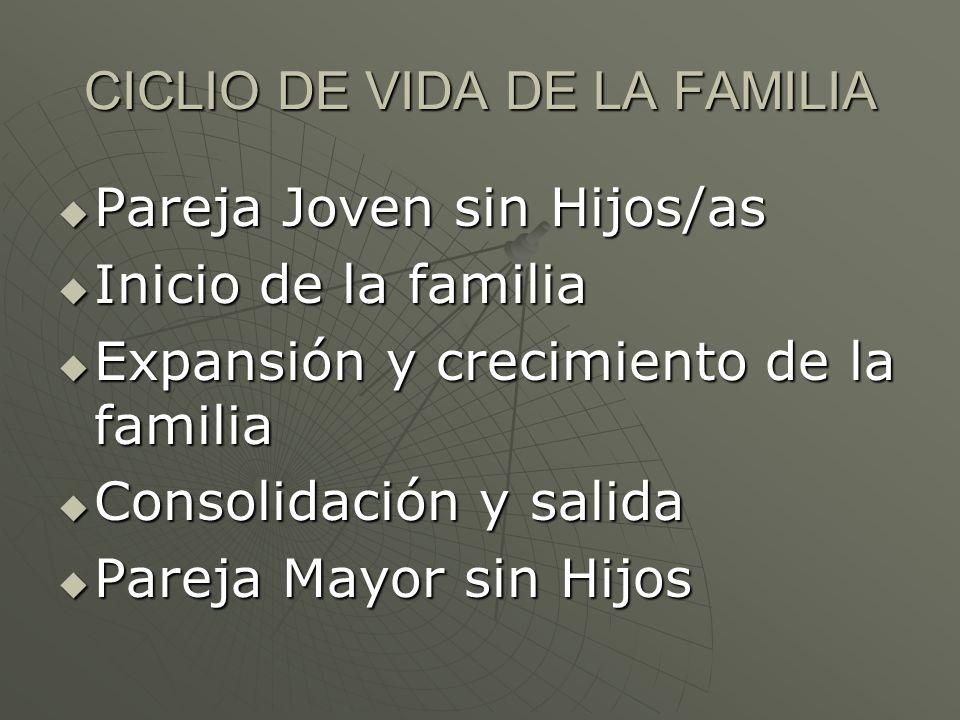 CICLIO DE VIDA DE LA FAMILIA