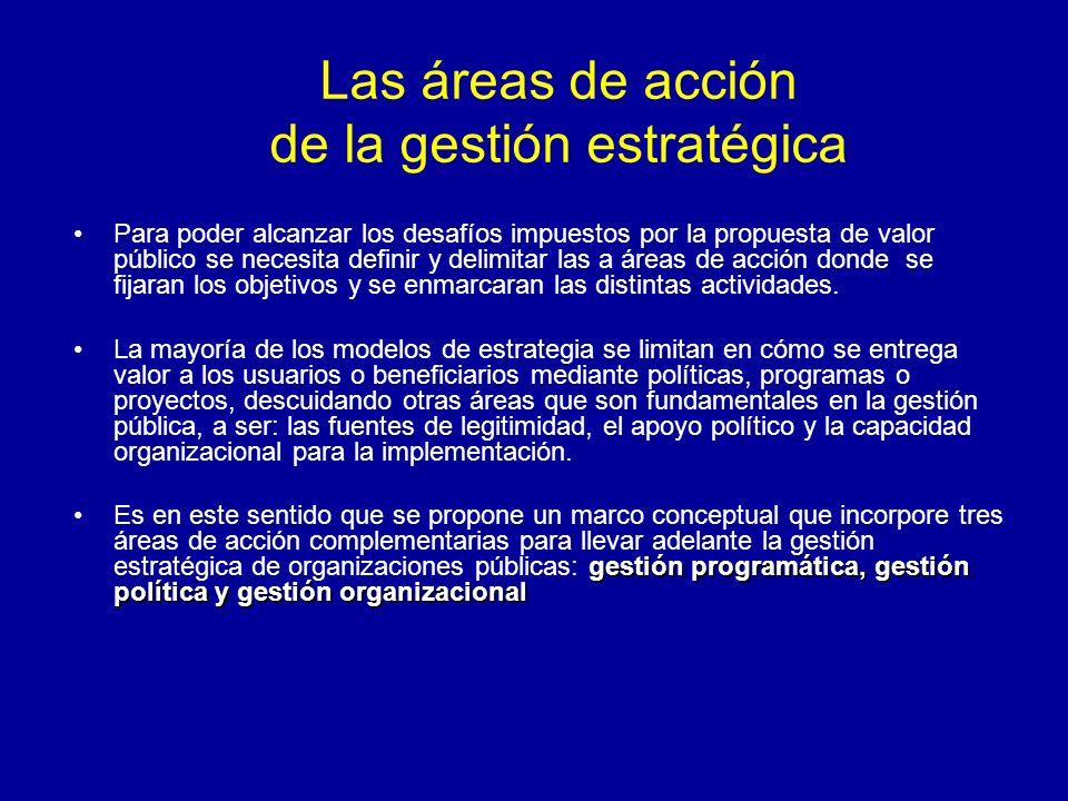 Las áreas de acción de la gestión estratégica