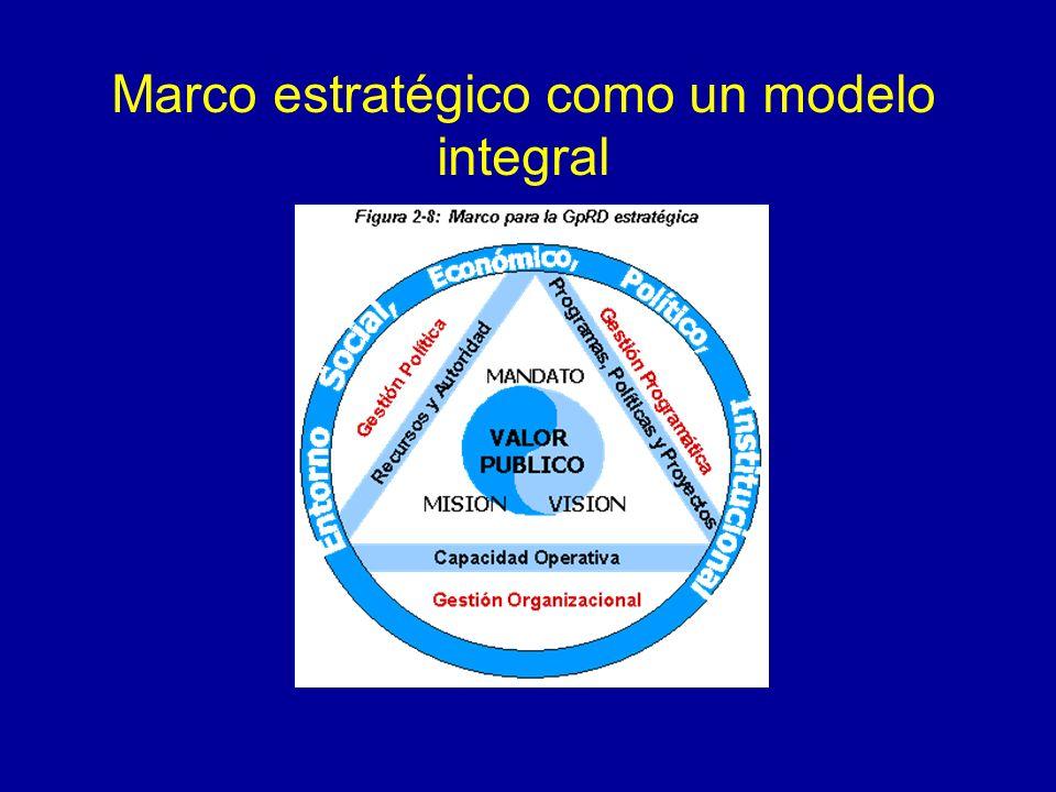 Marco estratégico como un modelo integral