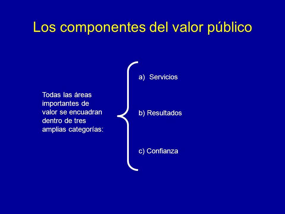 Los componentes del valor público