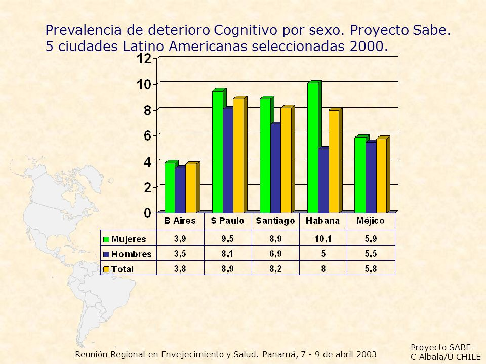 Prevalencia de deterioro Cognitivo por sexo. Proyecto Sabe.