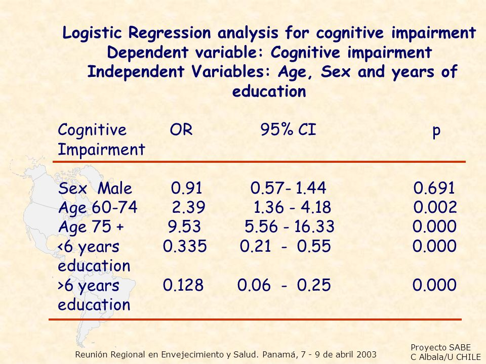 Logistic Regression analysis for cognitive impairment