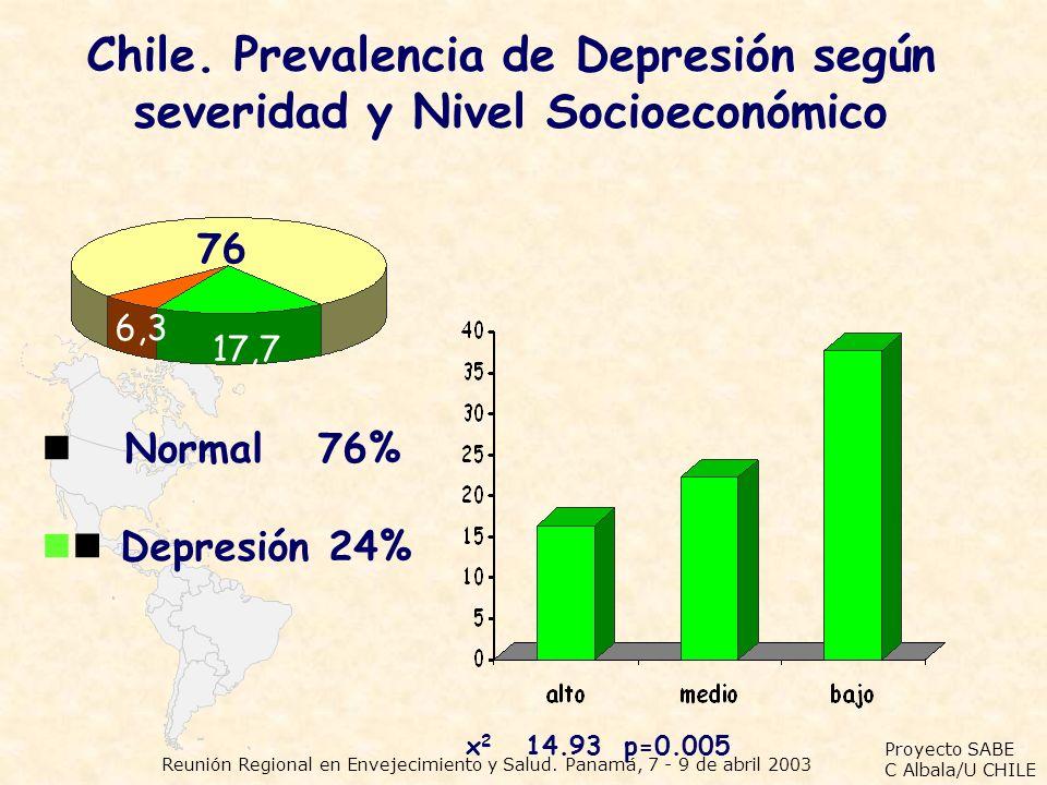 Chile. Prevalencia de Depresión según severidad y Nivel Socioeconómico