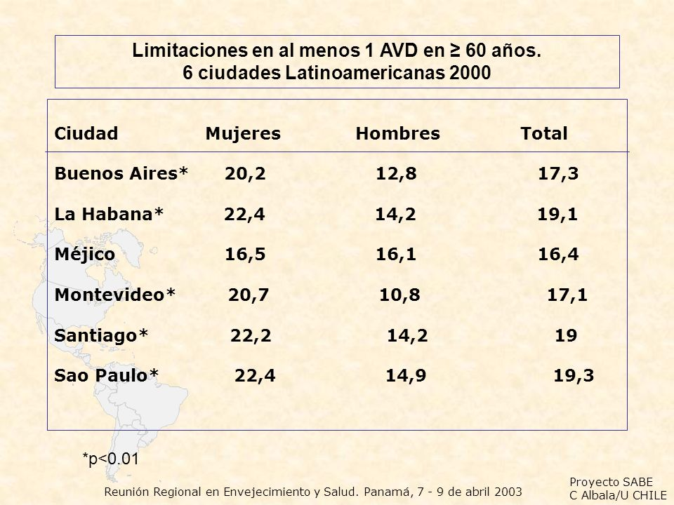 Limitaciones en al menos 1 AVD en ≥ 60 años.