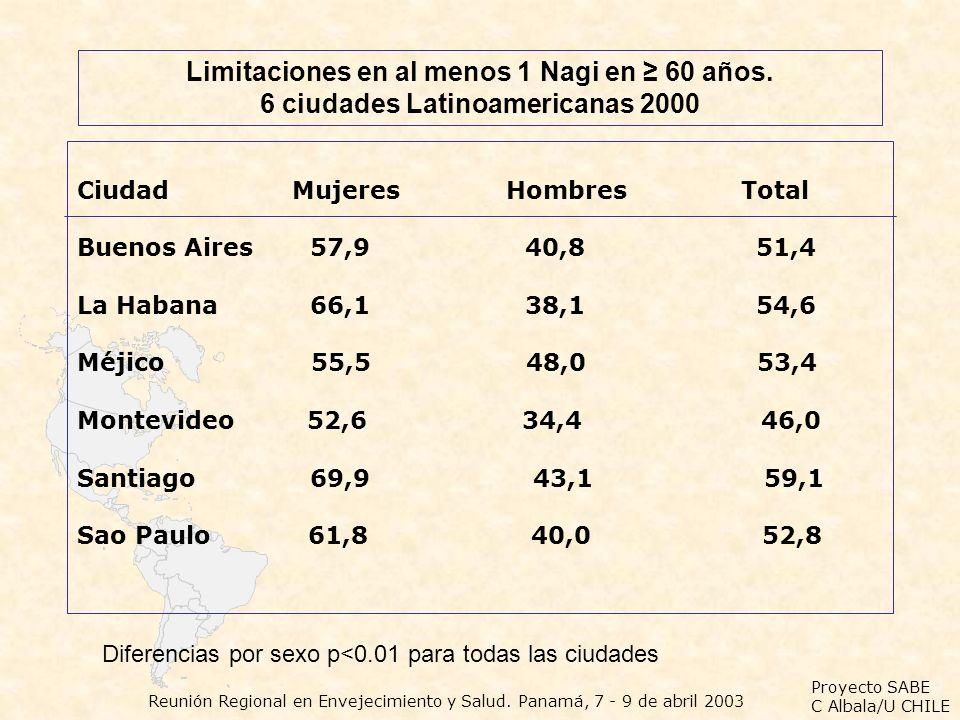 Limitaciones en al menos 1 Nagi en ≥ 60 años.
