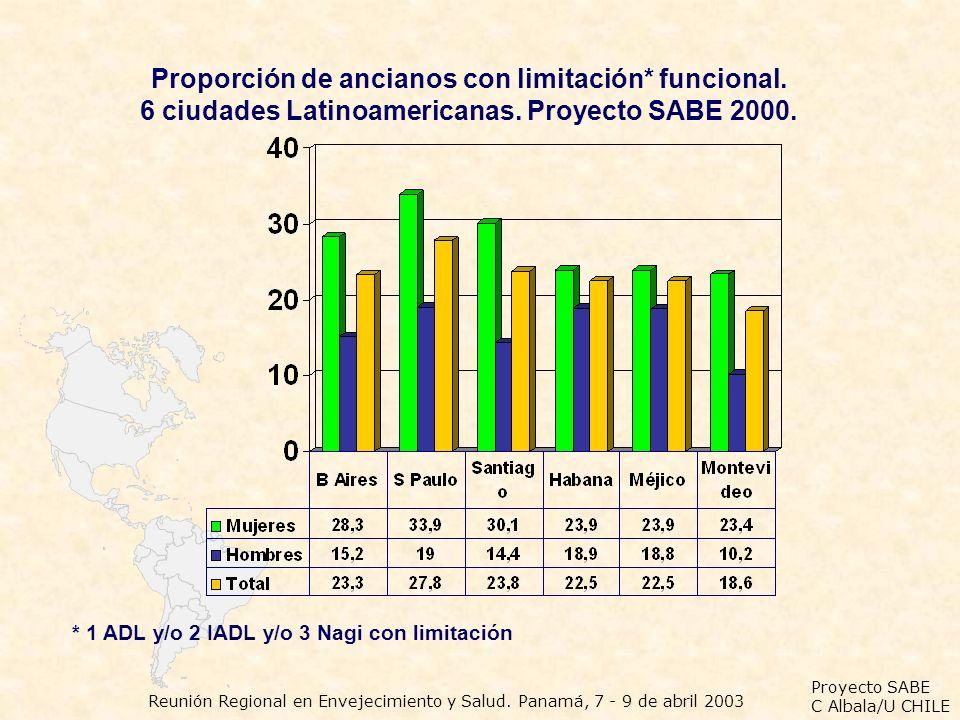 Proporción de ancianos con limitación* funcional.