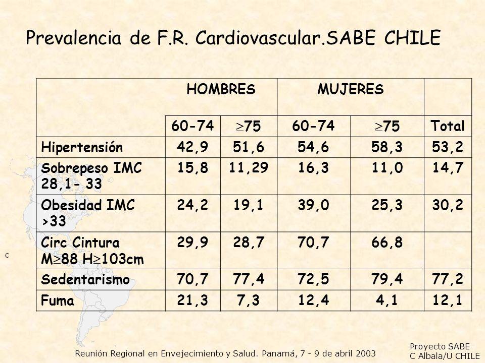 Prevalencia de F.R. Cardiovascular.SABE CHILE