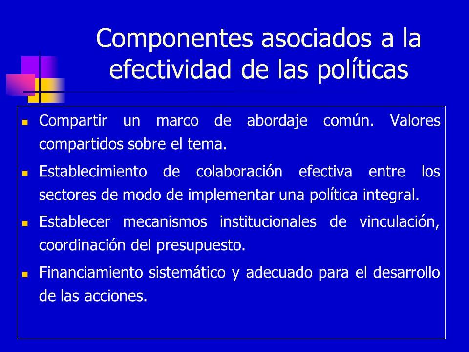 Componentes asociados a la efectividad de las políticas